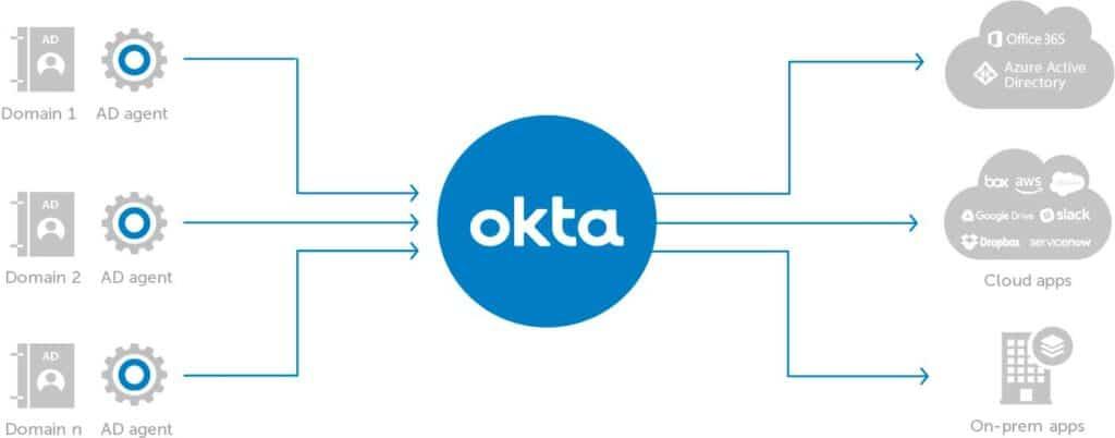 Okta-Universal-Directory-by-encora