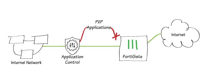 Los 5 módulos UTM de Fortigate: Application Control.