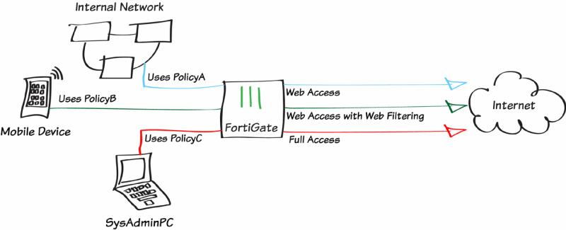 Los 5 módulos UTM de Fortigate: Web Filtering.