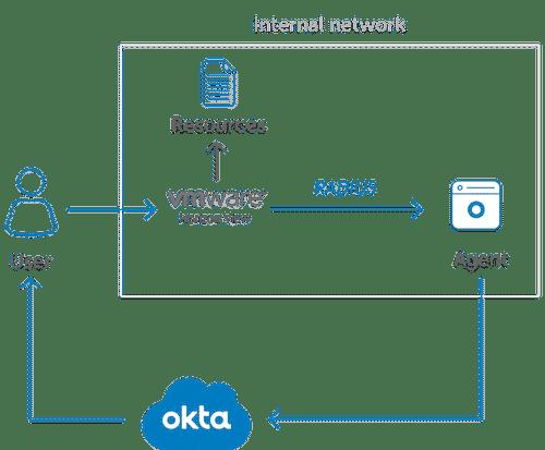 Integración MFA de OKTA con Horizon