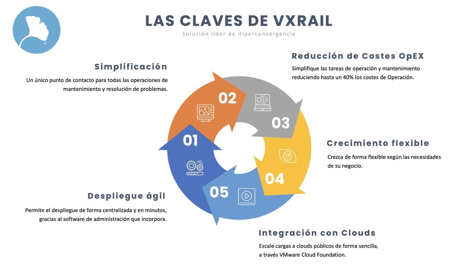 Infografía VxRail Ncora