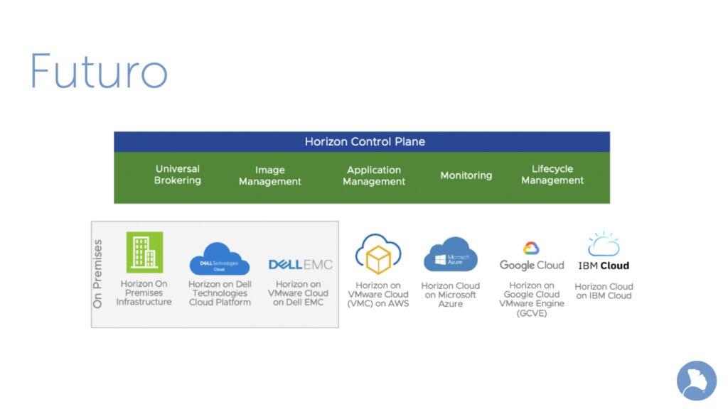 El futuro de VMware Horizon 8