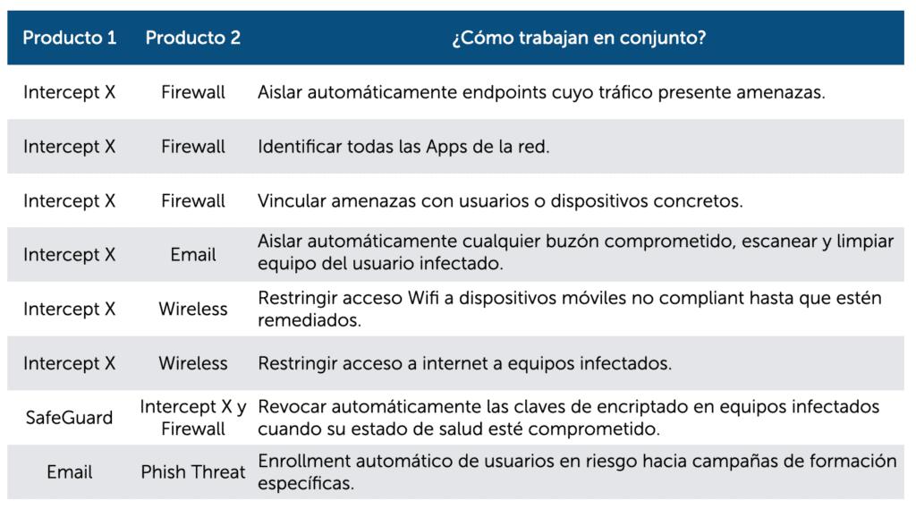 Protección avanzada de ciberseguridad con Sophos.