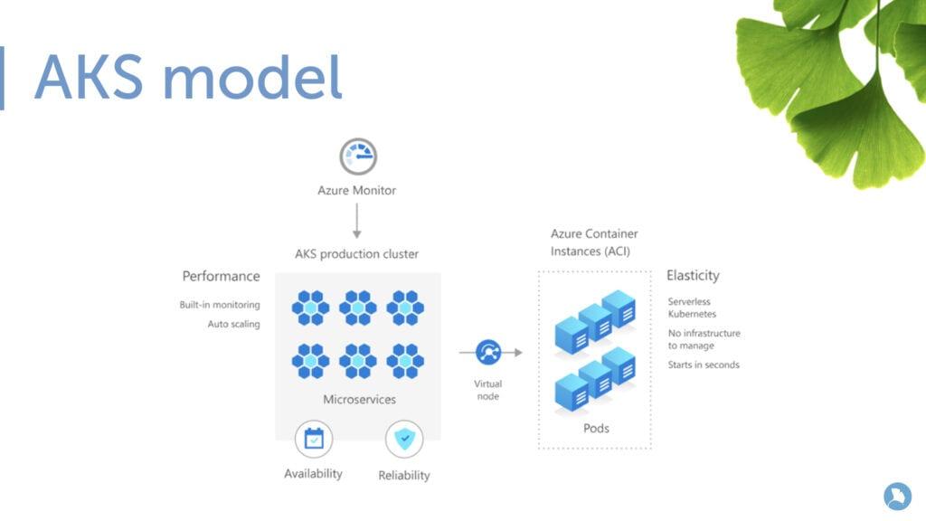 AKS model - Azure Kubernetes Service.