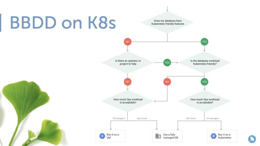 BBDD on K8s- Azure Kubernetes Service.