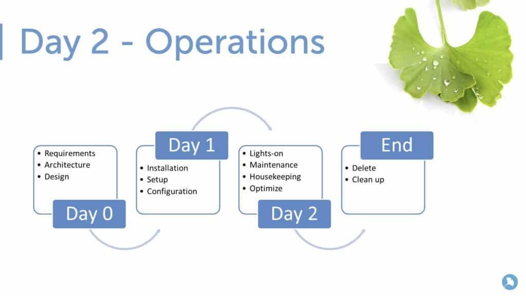 Day 2 - Operations- Azure Kubernetes Service.