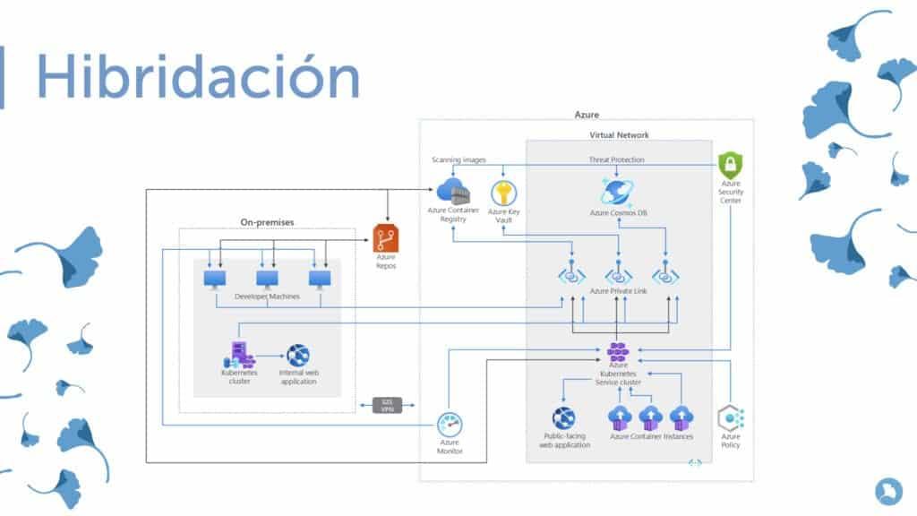 Hibridación- Azure Kubernetes Service.
