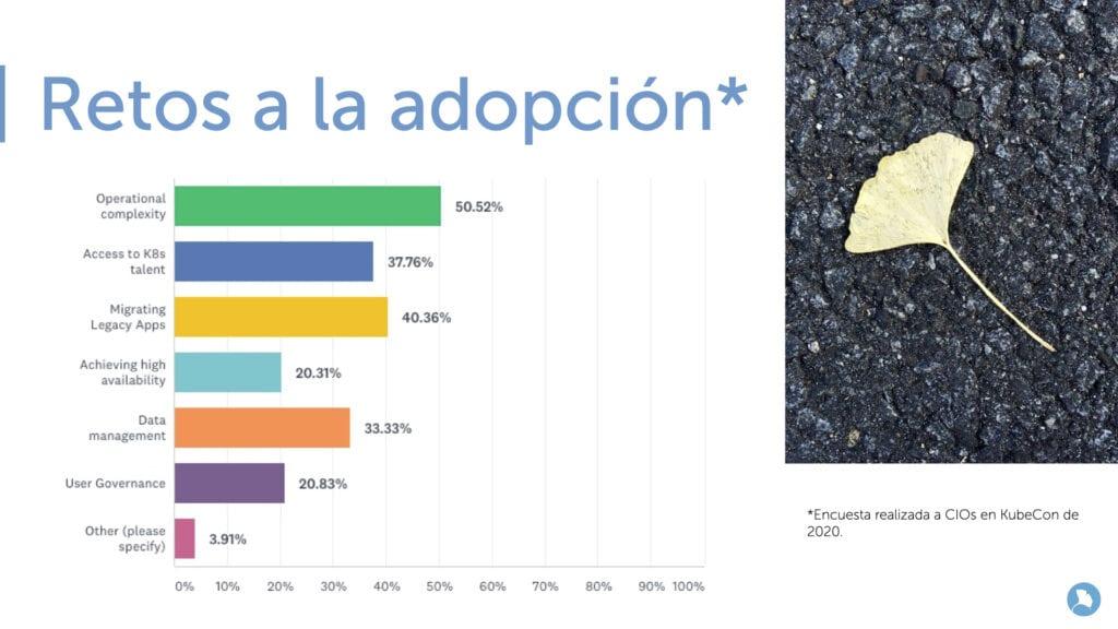 Retos en la adopción - Azure Kubernetes Service
