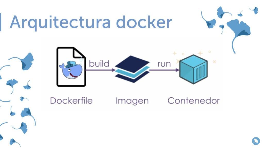 Tecnologías de contenedores. Arquitectura de Docker y las imágenes.