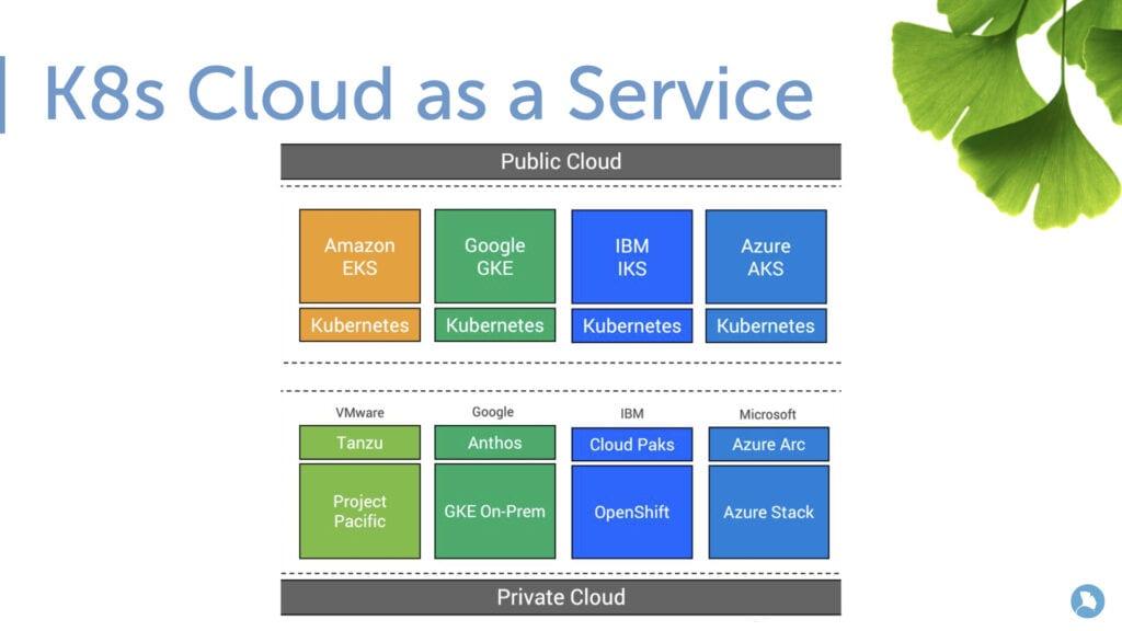 Tecnologías de contenedores. K8S Cloud As a Service.