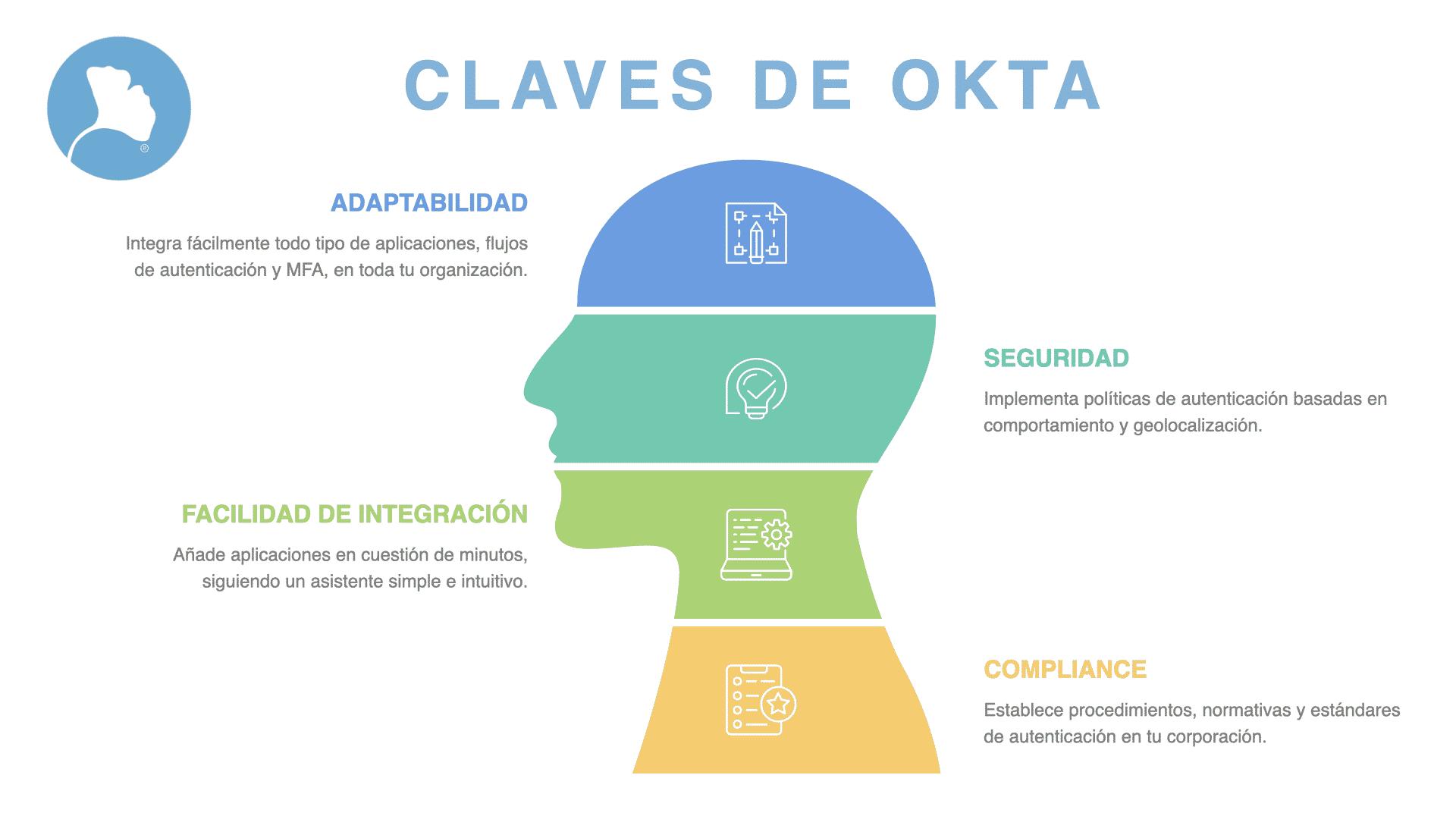 Okta infografía