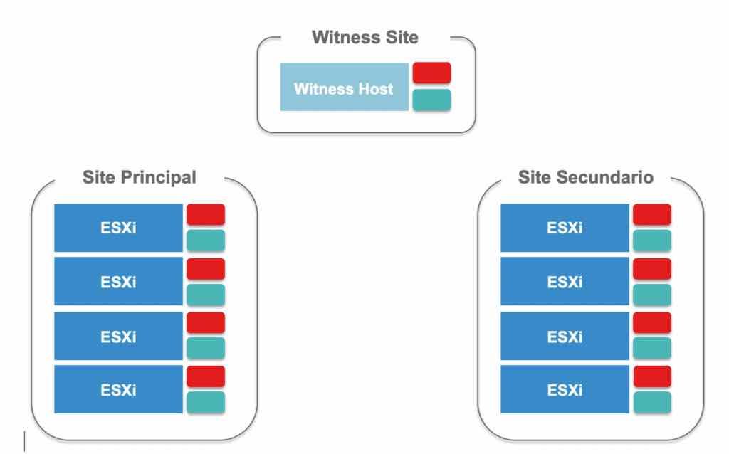 VMware vSAN con Encora