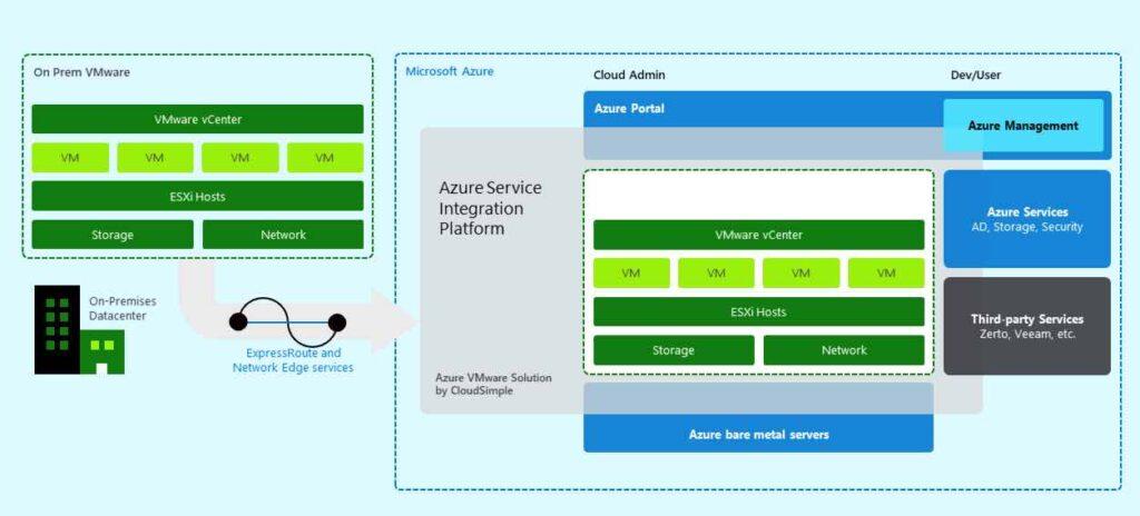 Microsoft Azure es 100% compatible con VMware vSphere