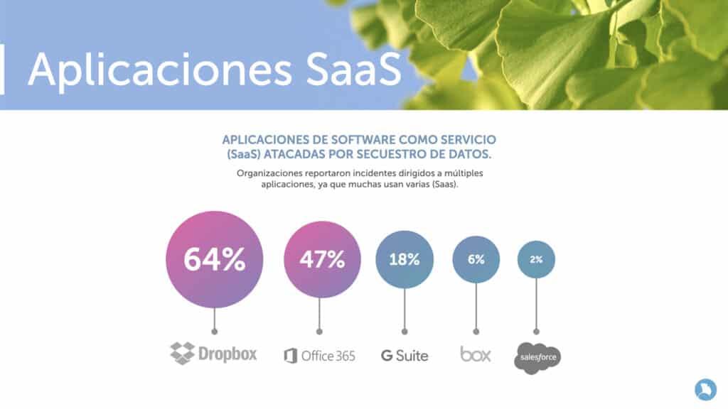 Ataque de Ransomware - aplicaciones SaaS
