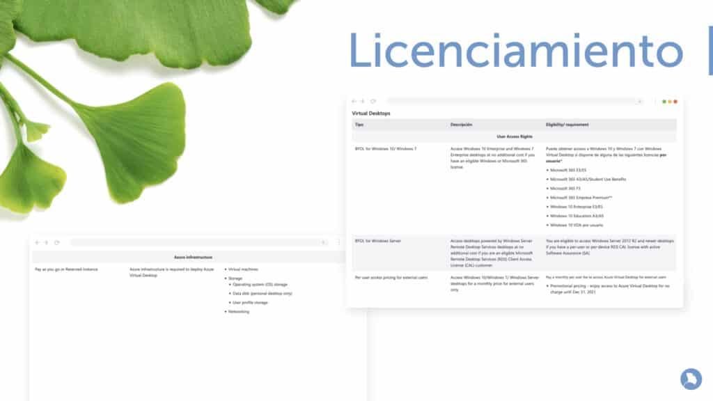 Licenciamiento de Windows Virtual Desktop
