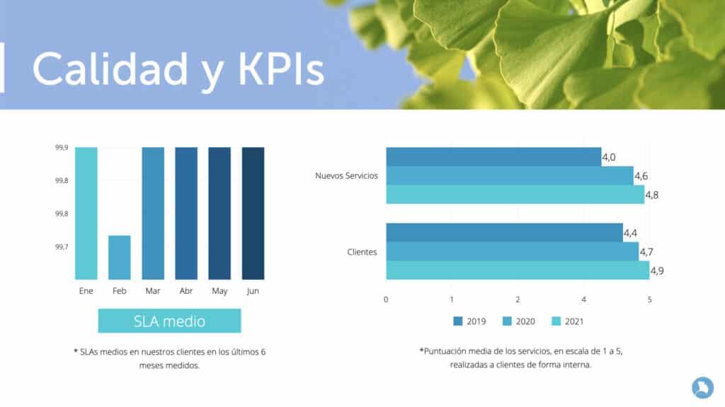 Estadísticas de calidad de los servicios gestionados Encora Power