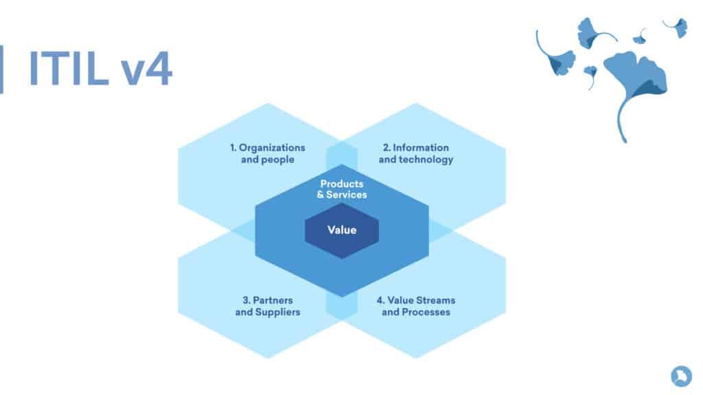 Estándar ITIL v4 de los servicios gestionados Encora Power